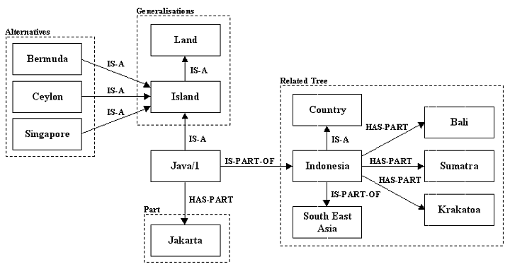 Partial concept tree for the first sense of Java