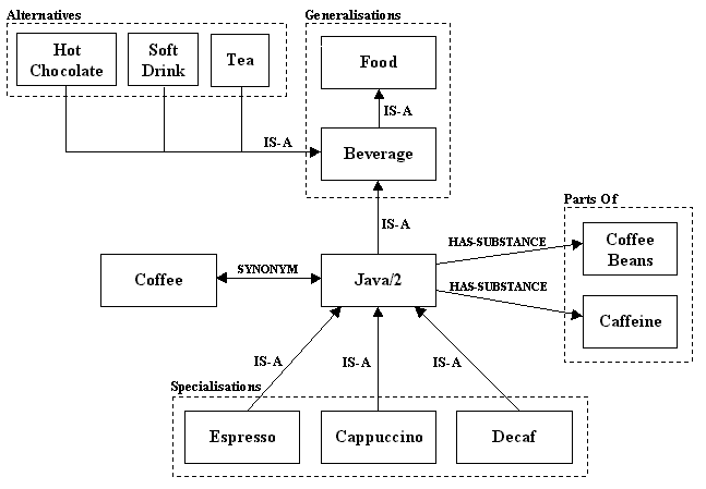 Partial concept tree for the second sense of Java