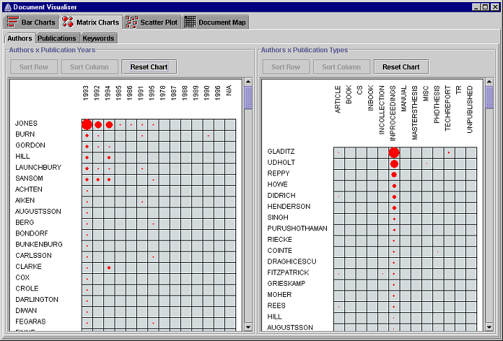 Screenshot of the matrix charts visualization of the Document Visualizer