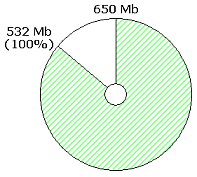 Progress disc showing that 532 Mb is to be written to an empty 650 Mb CD-R