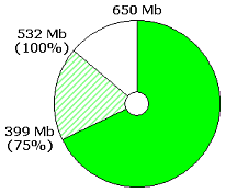 Progress bar showing that 399 of 532 Mb has been written to an empty 650 Mb CD-R