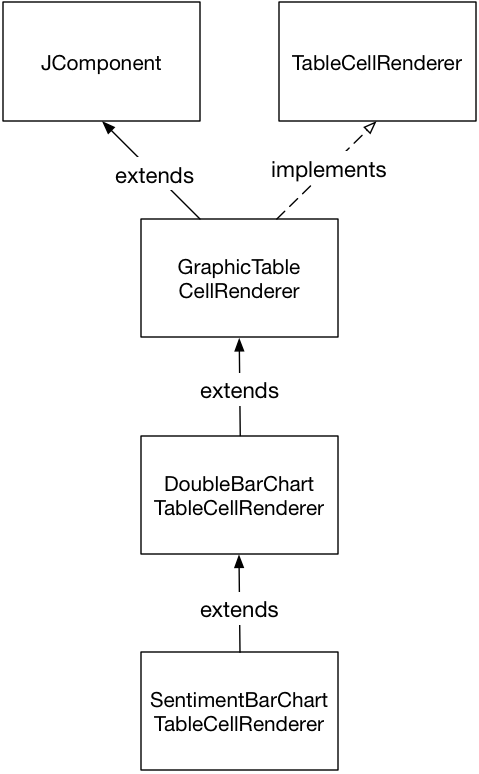 The Java class hierarchy of the double-ended bar chart