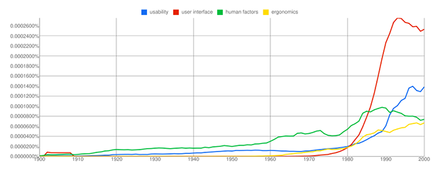 Google book ngram chart of four usability words and phrases