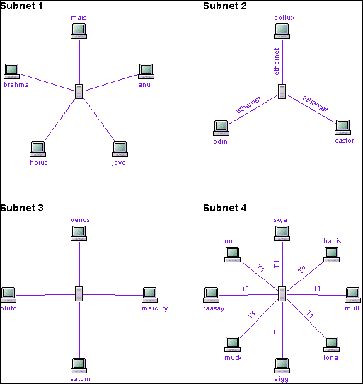The Computer Network model