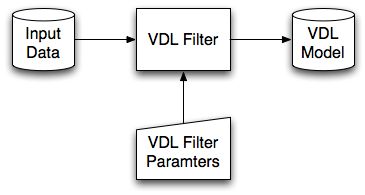 Filtering and re-filtering data to produce a VDL model