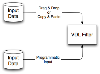 Inputting data to a VDL filter