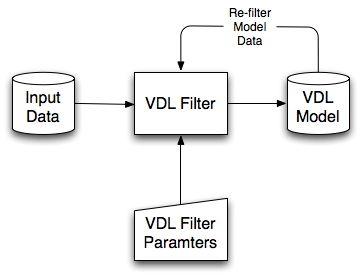 Re-filtering data to produce a VDL model