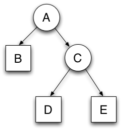 Hierarchical VDL model structure